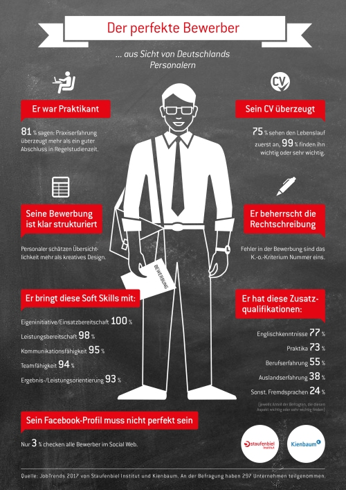 1701__staufenbiel-jobtrends__infografik_bewerber